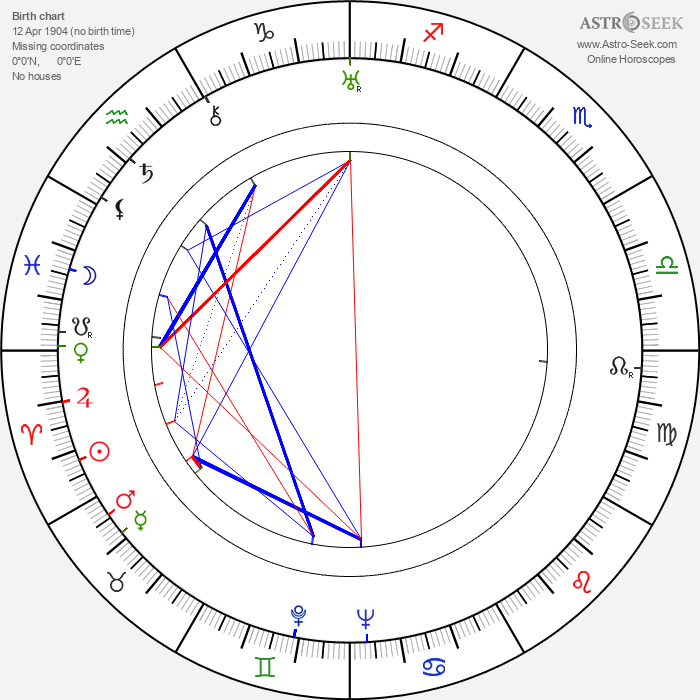 Paul Dahlke - Astrology Natal Birth Chart