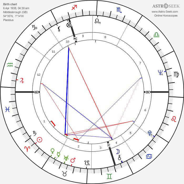 Paul Daniels - Astrology Natal Birth Chart