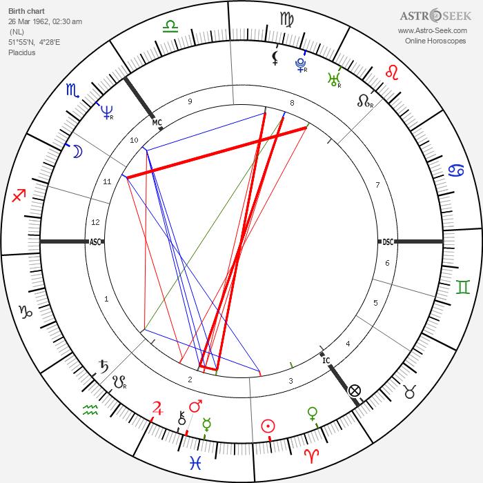 Paul de Leeuw - Astrology Natal Birth Chart