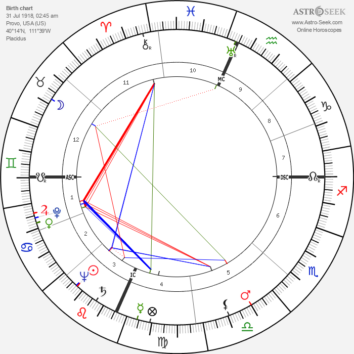 Paul Delos Boyer - Astrology Natal Birth Chart