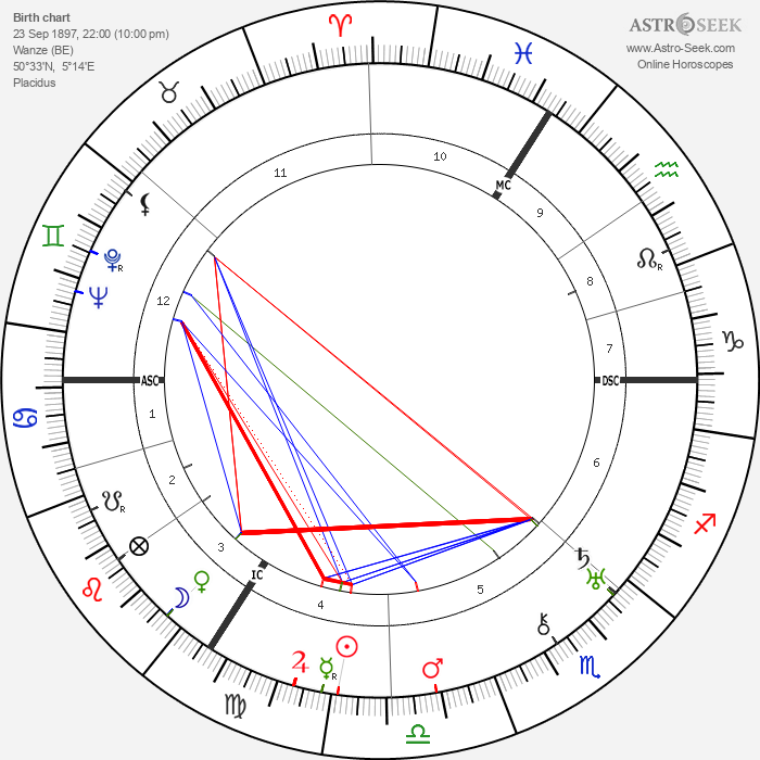 Paul Delvaux - Astrology Natal Birth Chart