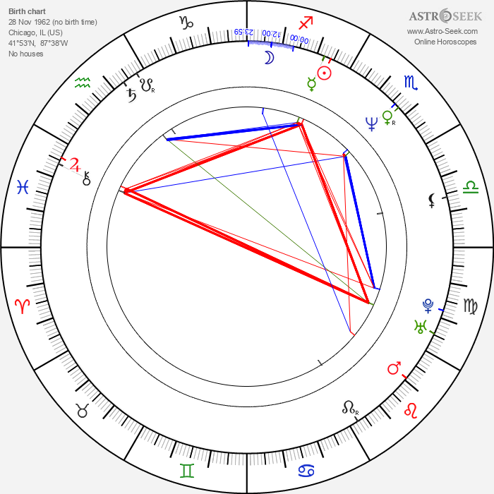 Paul Dinello - Astrology Natal Birth Chart