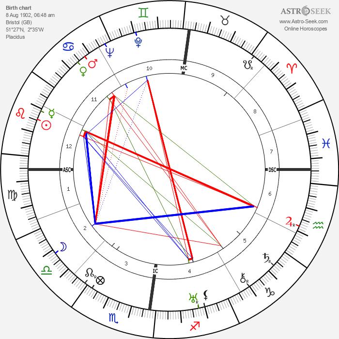 Paul Dirac - Astrology Natal Birth Chart