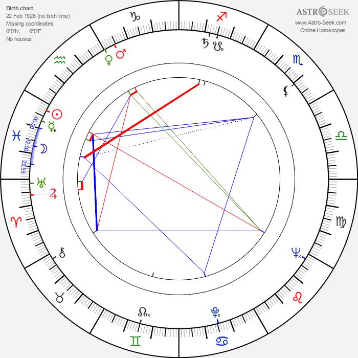 Paul Dooley - Astrology Natal Birth Chart