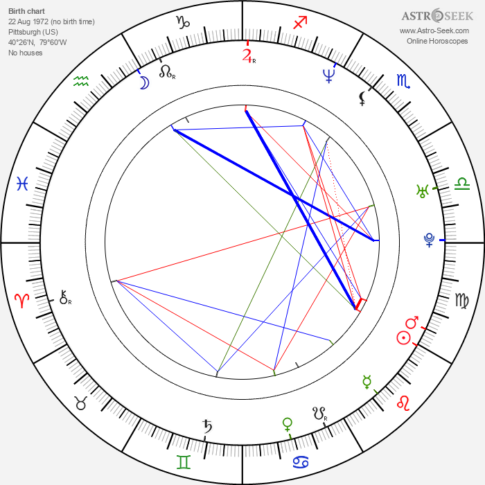 Paul Doucette - Astrology Natal Birth Chart