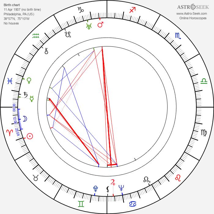 Paul Douglas - Astrology Natal Birth Chart