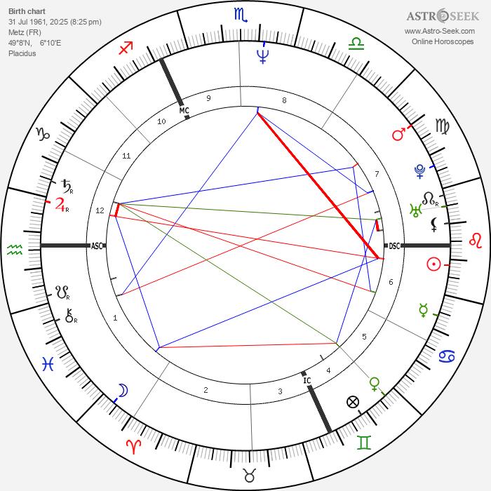 Paul Duchesnay - Astrology Natal Birth Chart