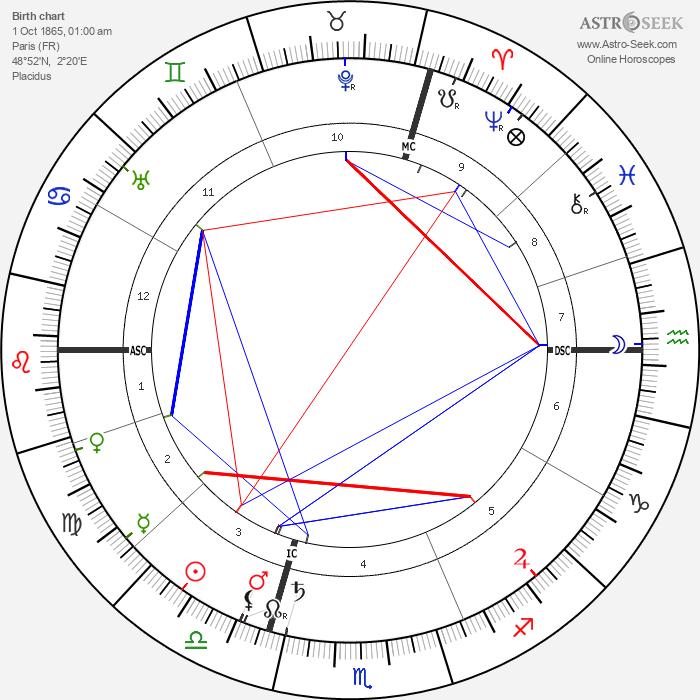 Paul Dukas - Astrology Natal Birth Chart