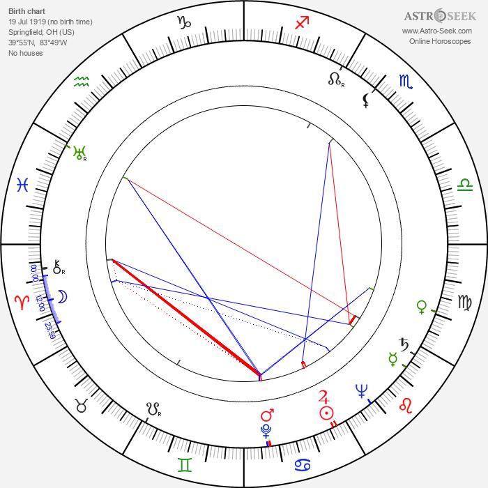 Paul Dunlap - Astrology Natal Birth Chart