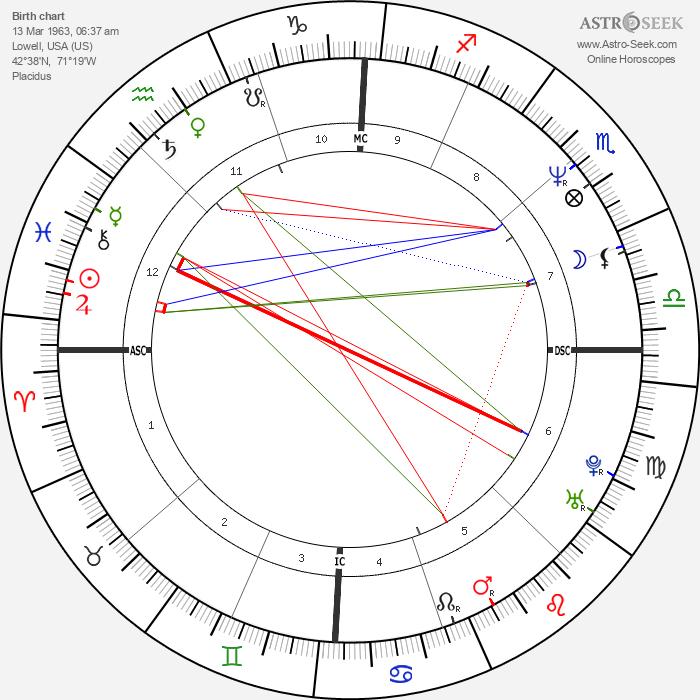 Paul Dunn - Astrology Natal Birth Chart
