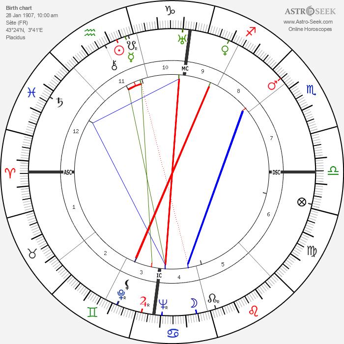 Paul Durand (musician) - Astrology Natal Birth Chart