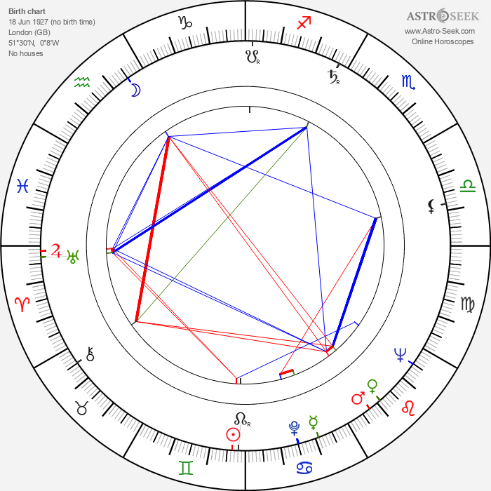 Paul Eddington - Astrology Natal Birth Chart