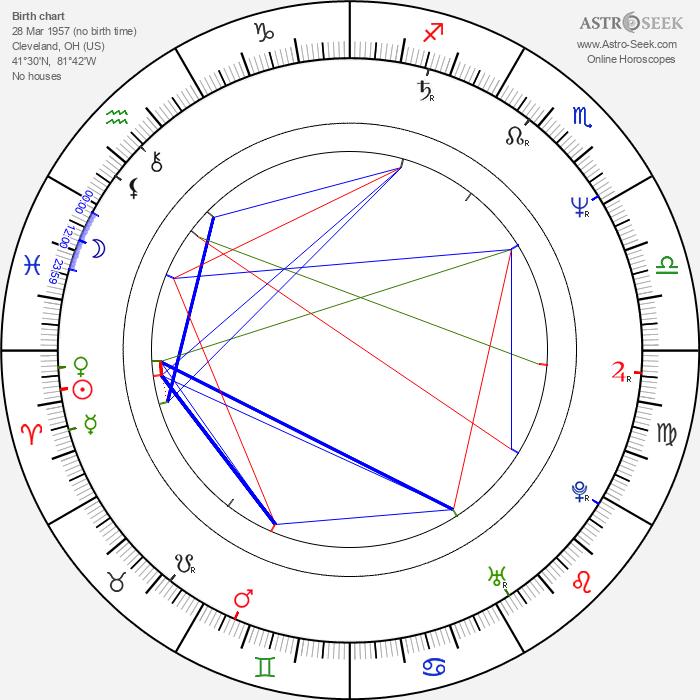 Paul Eiding - Astrology Natal Birth Chart