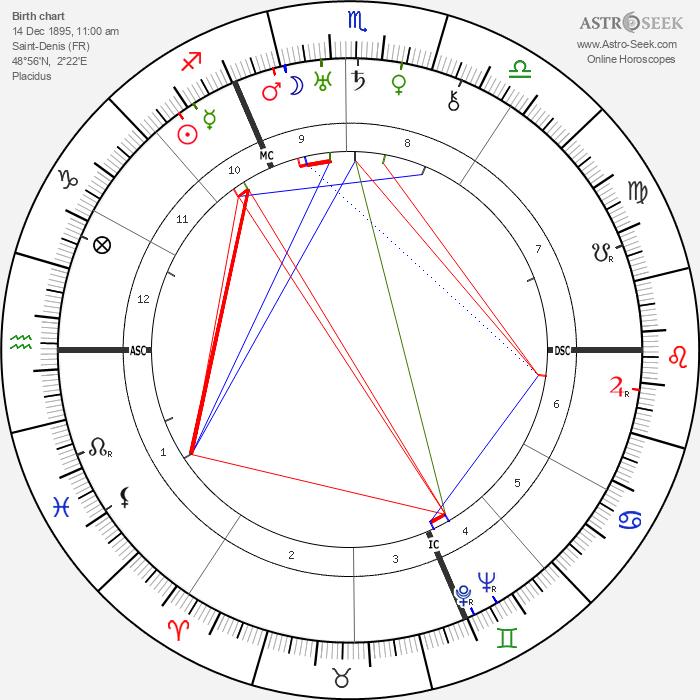 Paul Éluard - Astrology Natal Birth Chart