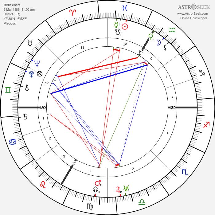 Paul Faivre - Astrology Natal Birth Chart
