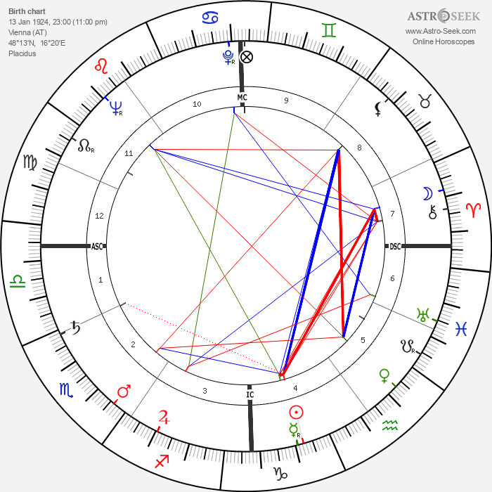 Paul Feyerabend - Astrology Natal Birth Chart