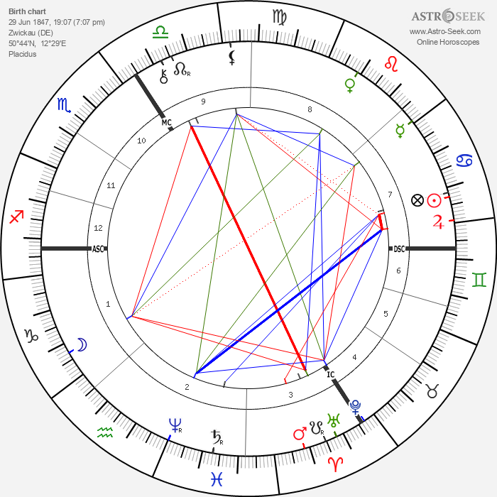 Paul Flechsig - Astrology Natal Birth Chart