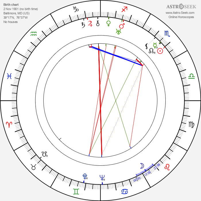 Paul Ford - Astrology Natal Birth Chart