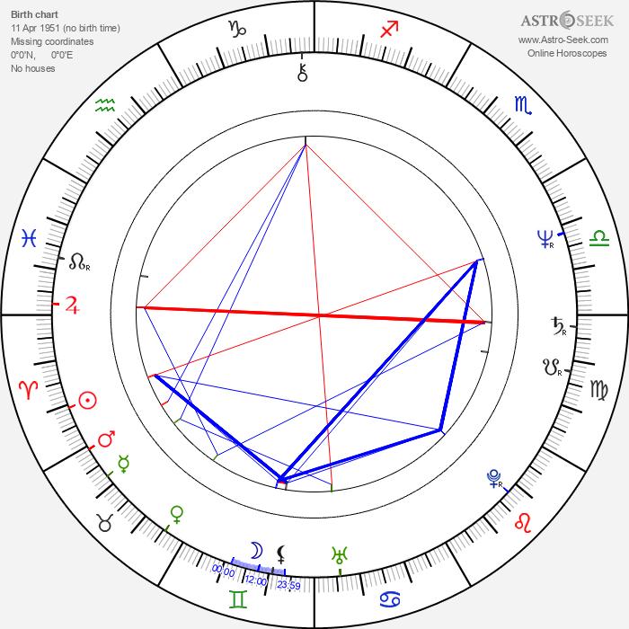 Paul Fox - Astrology Natal Birth Chart