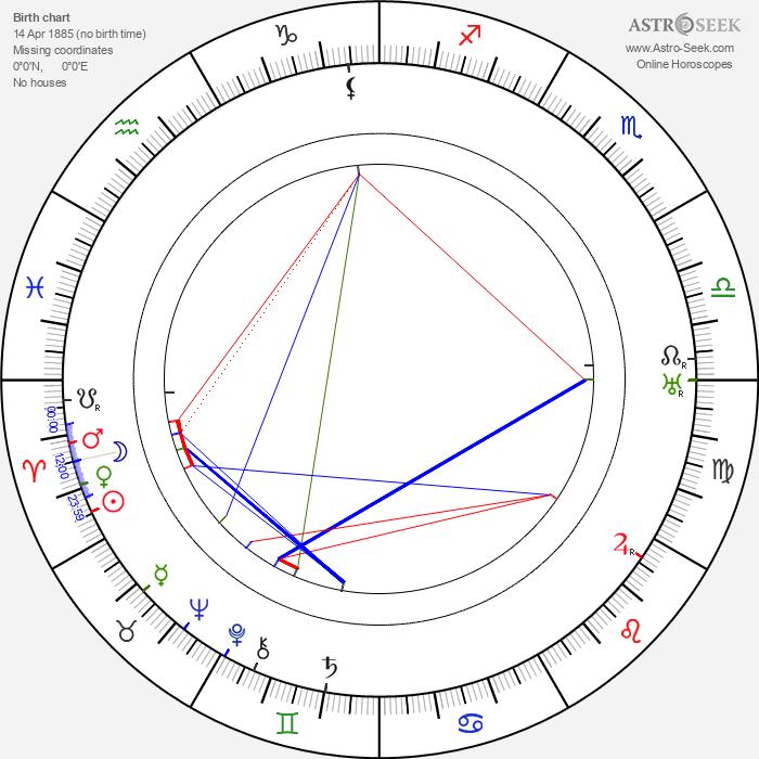 Paul Frank - Astrology Natal Birth Chart
