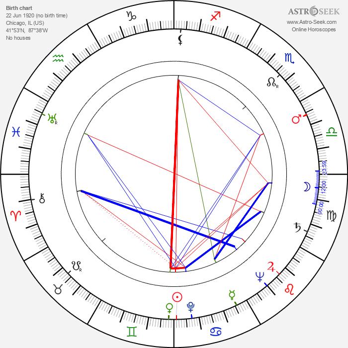 Paul Frees - Astrology Natal Birth Chart