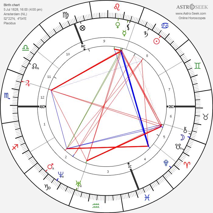 Paul Gabriel - Astrology Natal Birth Chart