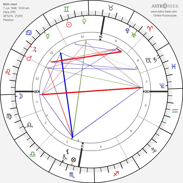 Paul Gauguin - Astrology Natal Birth Chart