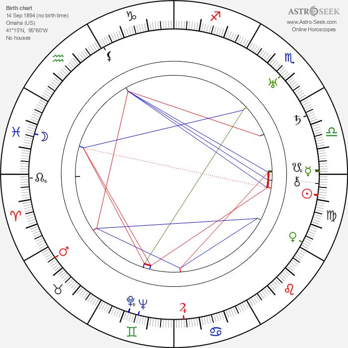 Paul Girard Smith - Astrology Natal Birth Chart