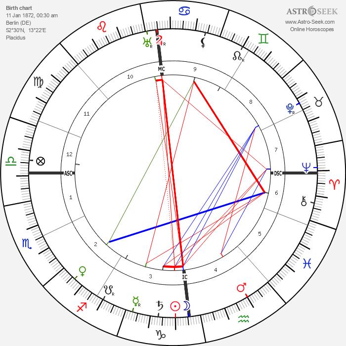 Paul Graener - Astrology Natal Birth Chart