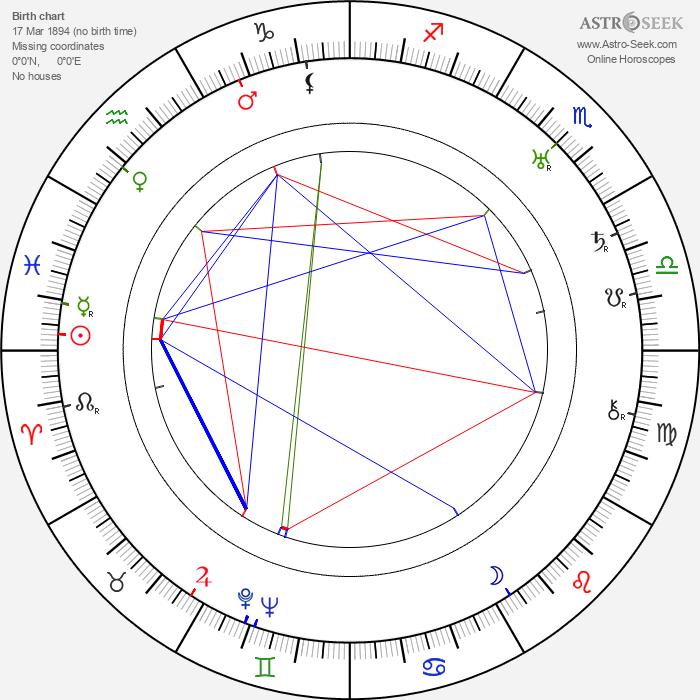 Paul Green - Astrology Natal Birth Chart
