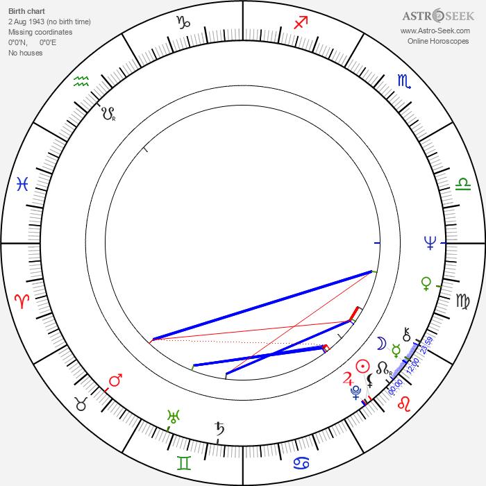 Paul Greenwood - Astrology Natal Birth Chart