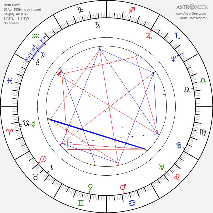 Paul Gross - Astrology Natal Birth Chart