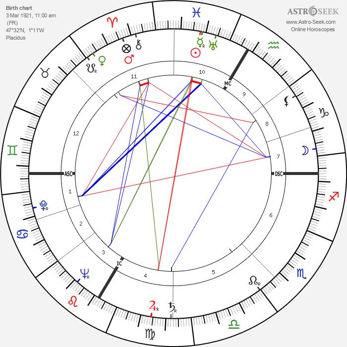 Paul Guimard - Astrology Natal Birth Chart