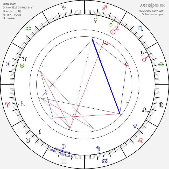 Paul Haeberlin - Astrology Natal Birth Chart