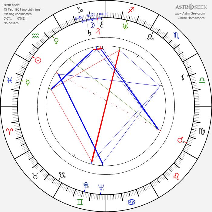 Paul Haesaerts - Astrology Natal Birth Chart