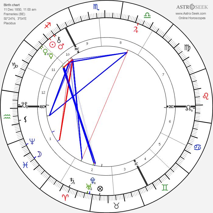 Paul Hankar - Astrology Natal Birth Chart