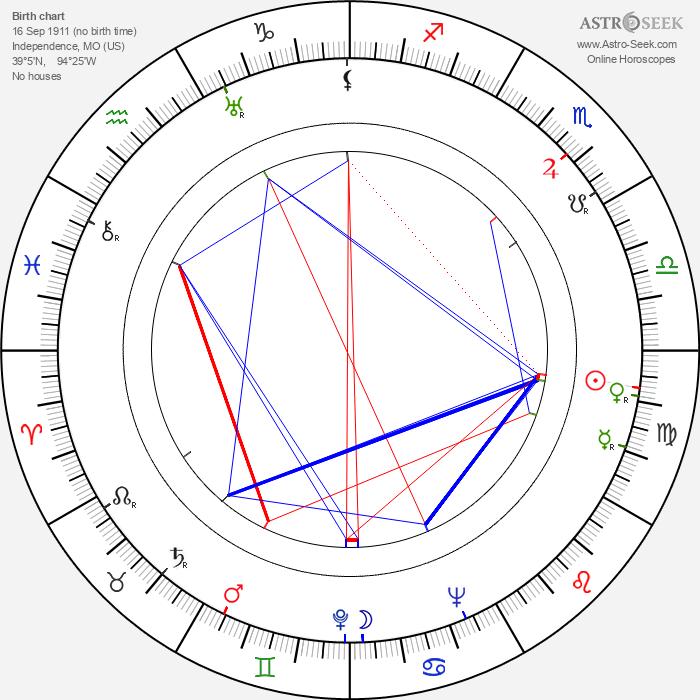 Paul Henning - Astrology Natal Birth Chart