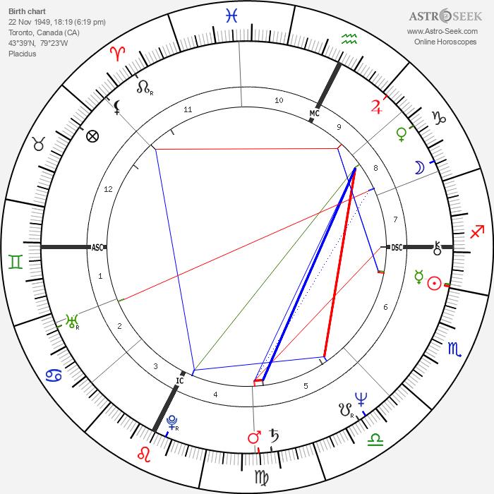 Paul Hewitt - Astrology Natal Birth Chart