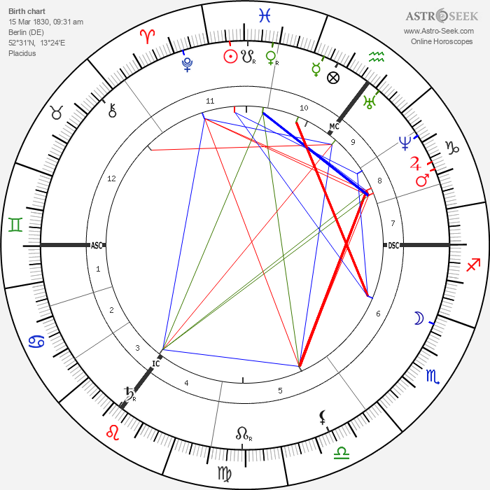 Paul Heyse - Astrology Natal Birth Chart