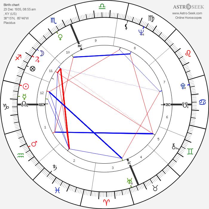 Paul Hornung - Astrology Natal Birth Chart