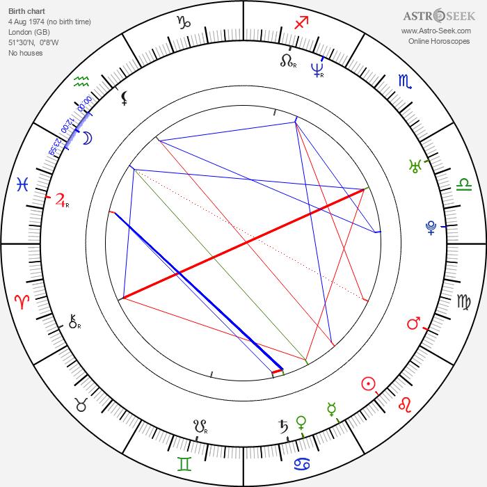 Paul Hough - Astrology Natal Birth Chart