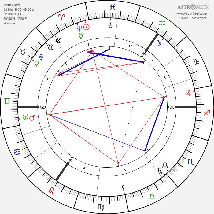 Paul Hymans - Astrology Natal Birth Chart