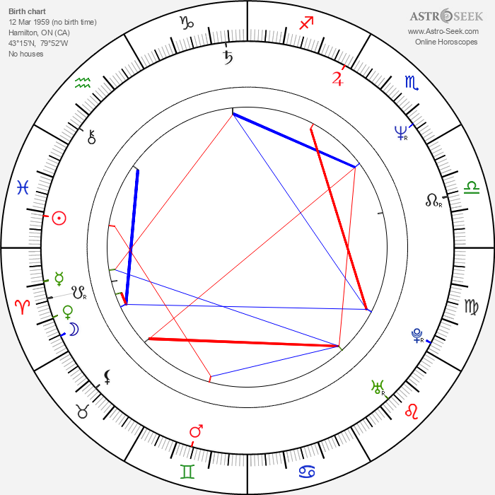 Paul Intson - Astrology Natal Birth Chart