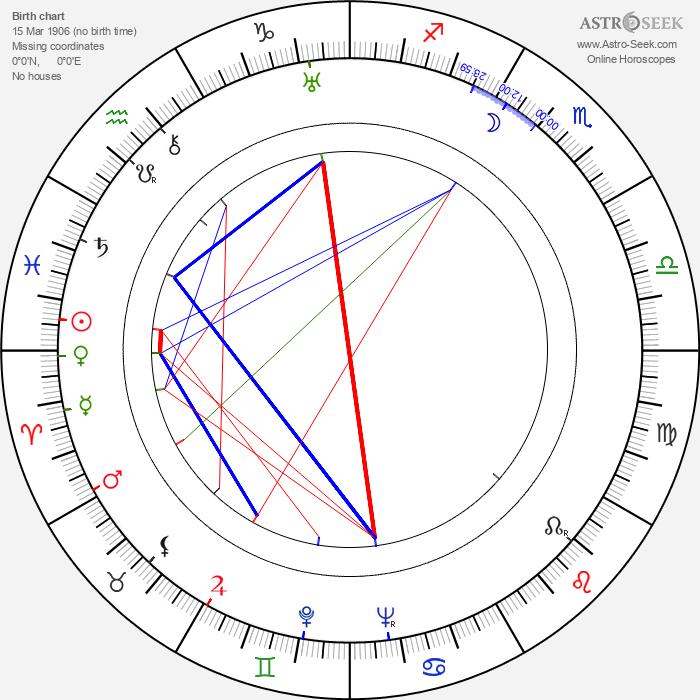 Paul J. Smith - Astrology Natal Birth Chart