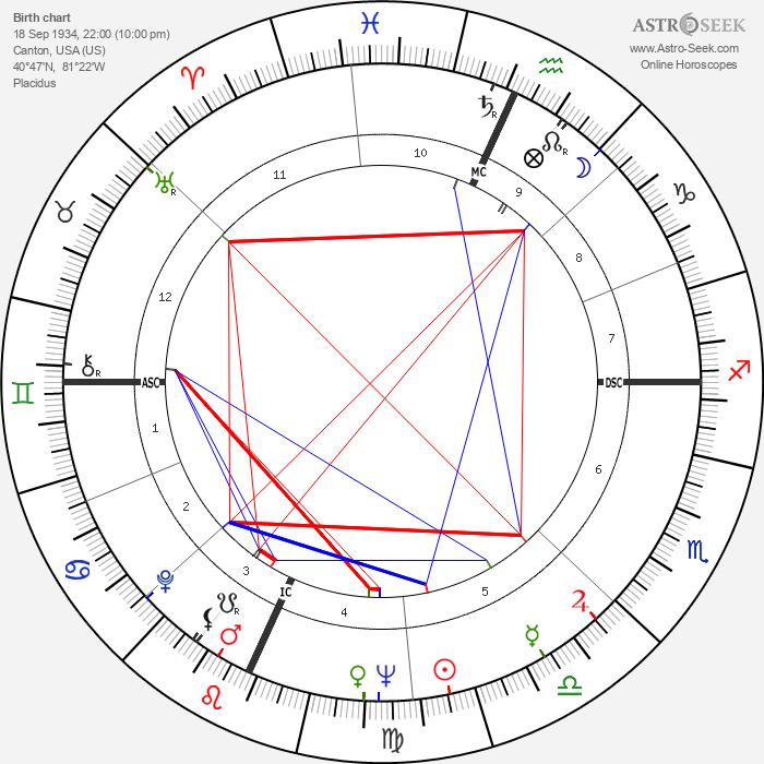 Paul J. Zimmer - Astrology Natal Birth Chart