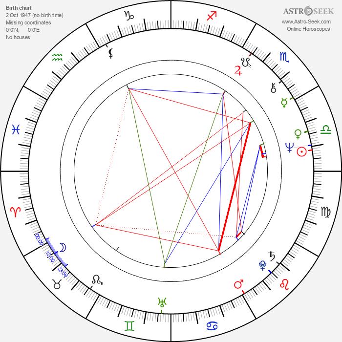 Paul Jackson - Astrology Natal Birth Chart