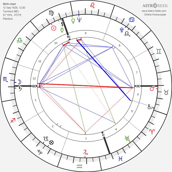 Paul Janssen - Astrology Natal Birth Chart