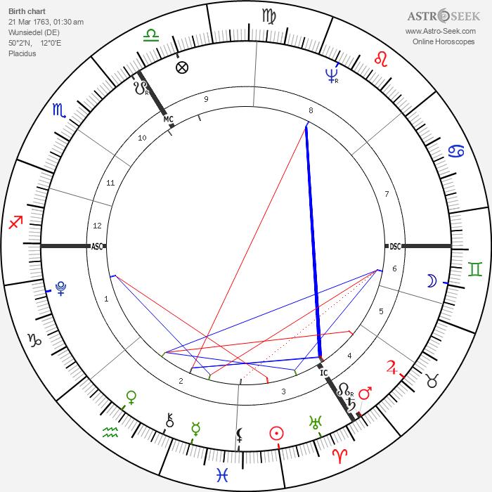 Paul Jean - Astrology Natal Birth Chart