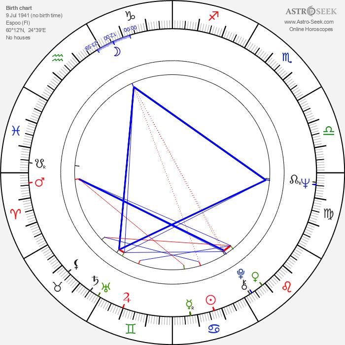 Paul Jyrälä - Astrology Natal Birth Chart