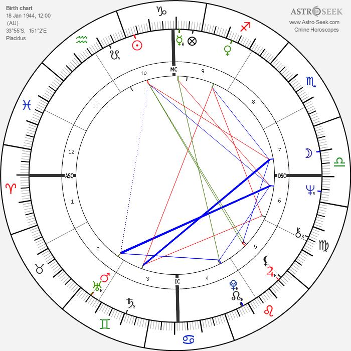 Paul Keating - Astrology Natal Birth Chart